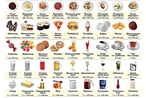 похудеть считая калории меню